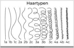 Haartypen